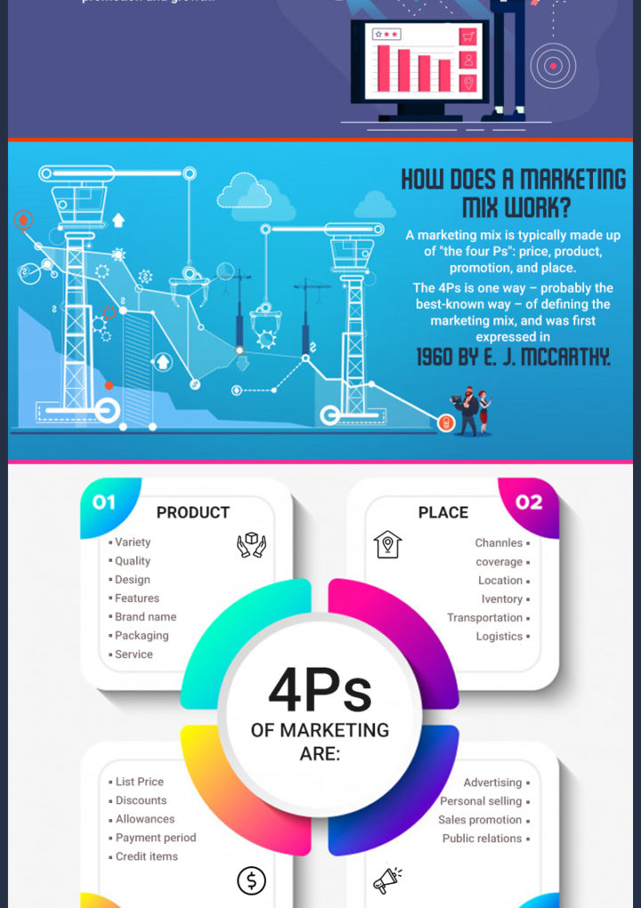 Topic- 4 PS of Marketing